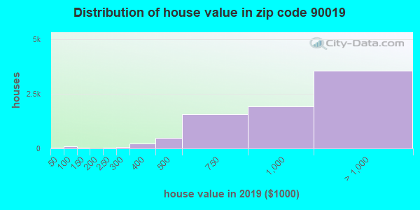 Zip code 90019 house/condo values in 2010