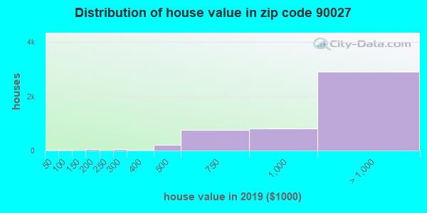 Zip code 90027 house/condo values in 2010