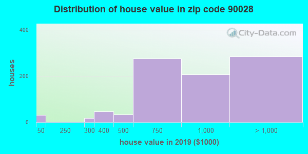 Estimate of home value of owner-occupied houses/condos in 2013 in zip code 90028