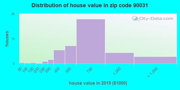 Zip code 90031 house/condo values in 2010