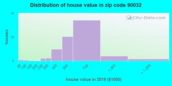 Zip code 90032 house/condo values in 2010