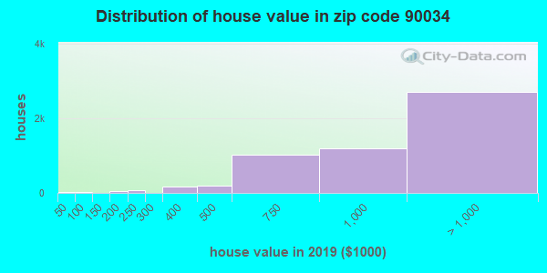 Zip code 90034 house/condo values in 2010