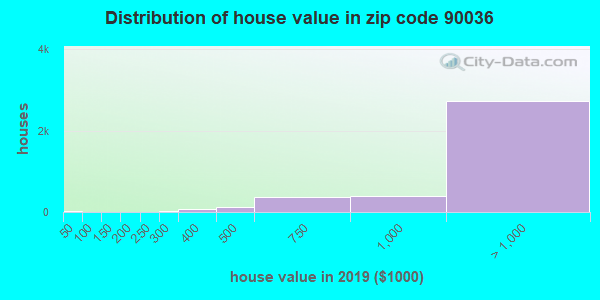 Zip code 90036 house/condo values in 2010