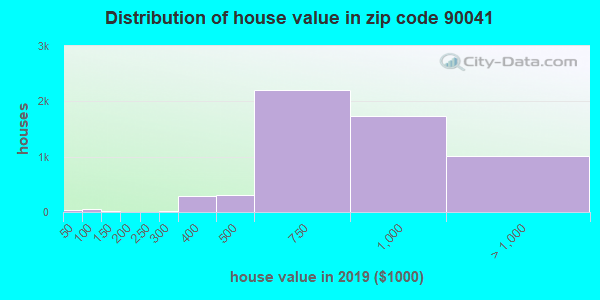 Zip code 90041 house/condo values in 2010