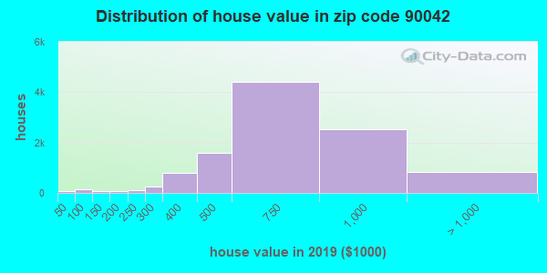 Zip code 90042 house/condo values in 2010