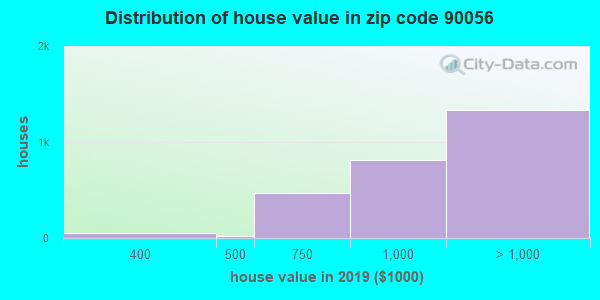 Zip code 90056 house/condo values in 2010