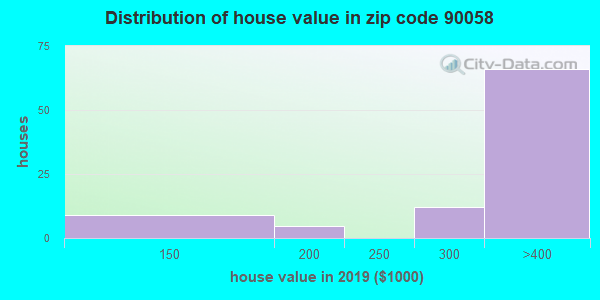 Estimate of home value of owner-occupied houses/condos in 2016 in zip code 90058