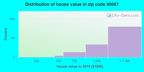 Zip code 90067 house/condo values in 2010