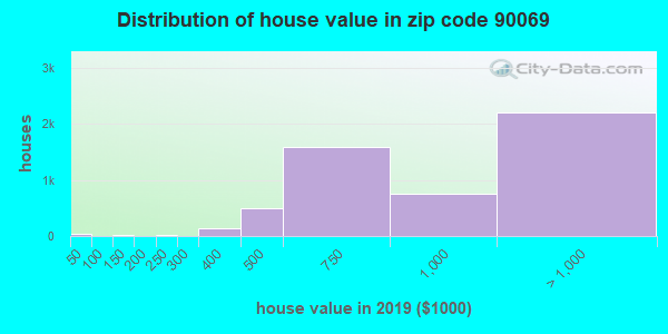Zip code 90069 house/condo values in 2010