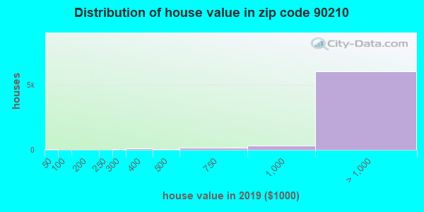 Zip code 90210 house/condo values in 2010