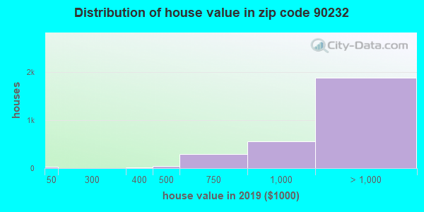 Zip code 90232 house/condo values in 2010