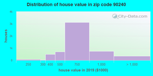 Zip code 90240 house/condo values in 2010
