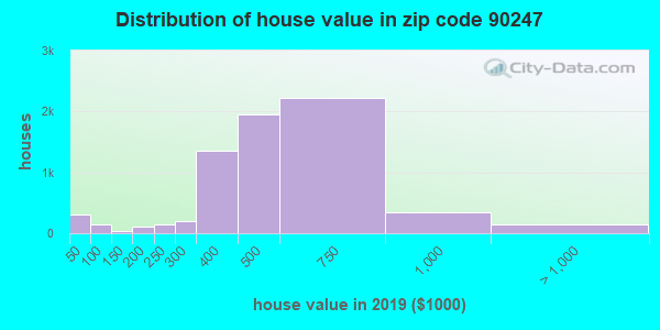 Zip code 90247 house/condo values in 2010
