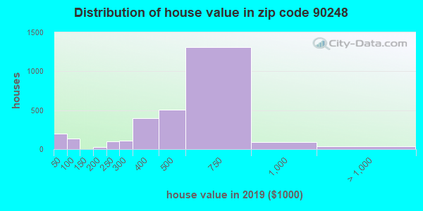 Zip code 90248 house/condo values in 2010