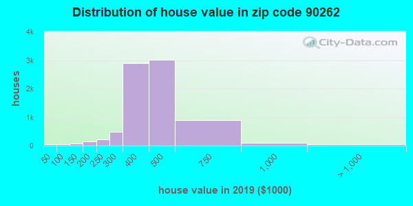 Zip code 90262 house/condo values in 2010