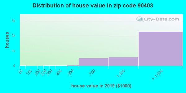 Zip code 90403 house/condo values in 2010