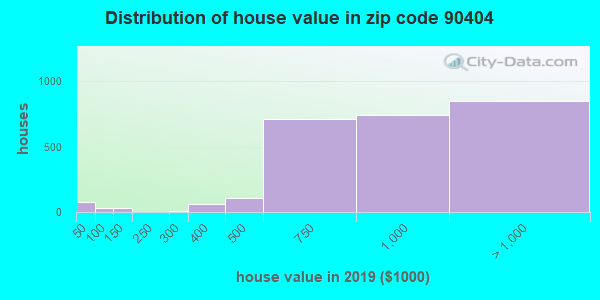 Zip code 90404 house/condo values in 2010