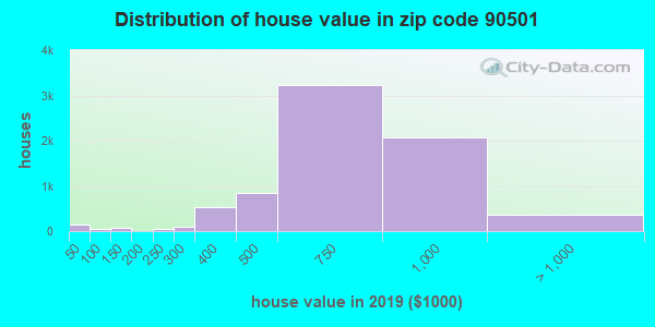 Zip code 90501 house/condo values in 2010