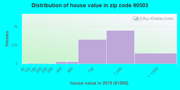 Zip code 90503 house/condo values in 2010