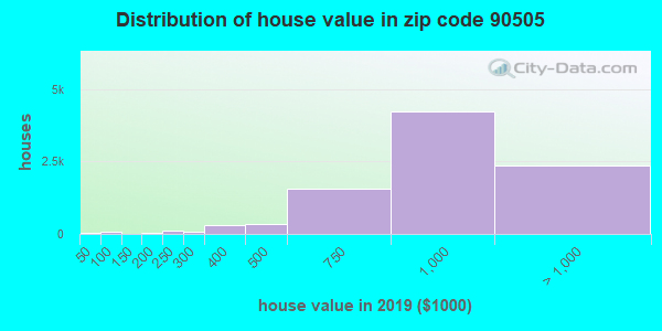 Zip code 90505 house/condo values in 2010