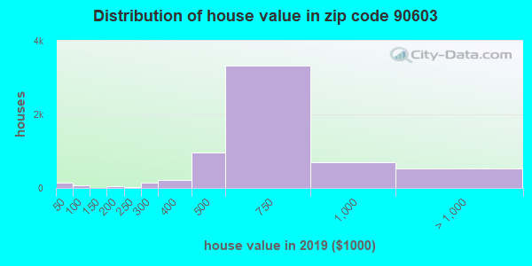 Estimate of home value of owner-occupied houses/condos in 2016 in zip code 90603