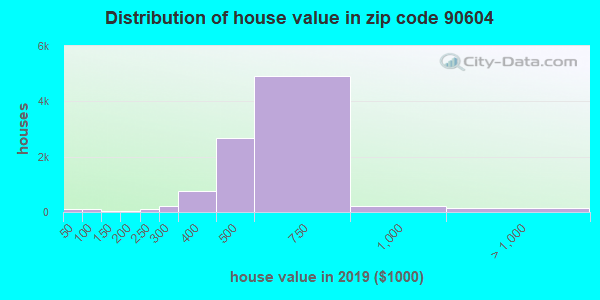 Zip code 90604 house/condo values in 2010