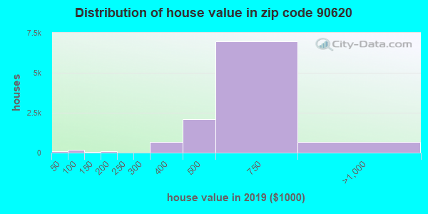 Zip code 90620 house/condo values in 2010