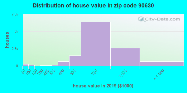 Zip code 90630 house/condo values in 2010