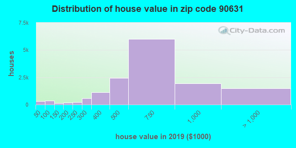 Zip code 90631 house/condo values in 2010