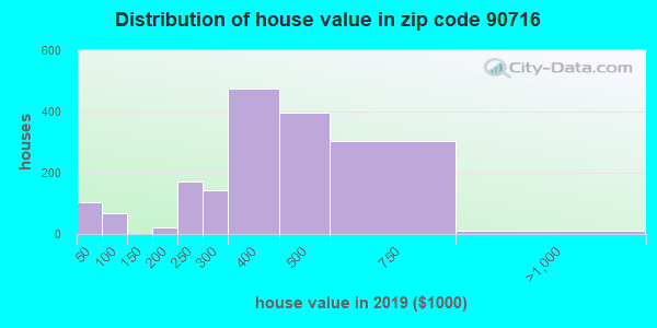 Zip code 90716 house/condo values in 2010