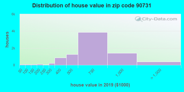 Zip code 90731 house/condo values in 2010