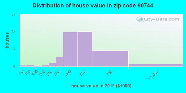 Zip code 90744 house/condo values in 2010