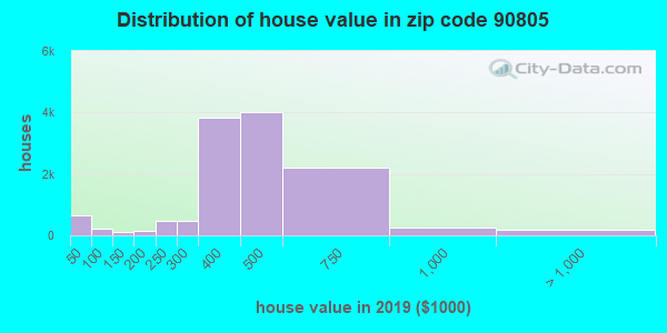 Zip code 90805 house/condo values in 2010
