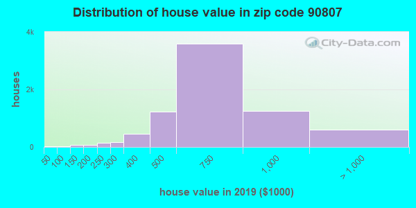 Zip code 90807 house/condo values in 2010