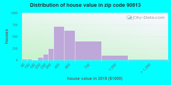 Estimate of home value of owner-occupied houses/condos in 2015 in zip code 90813