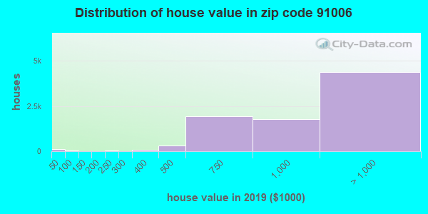 Zip code 91006 house/condo values in 2010