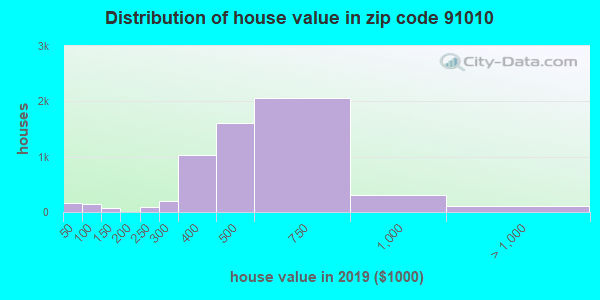 Zip code 91010 house/condo values in 2010