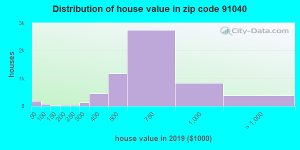 Zip code 91040 house/condo values in 2010