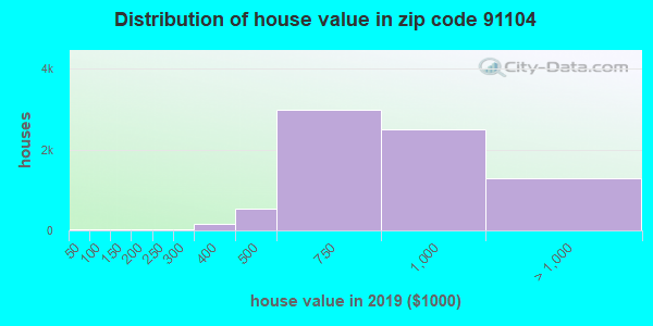 Zip code 91104 house/condo values in 2010