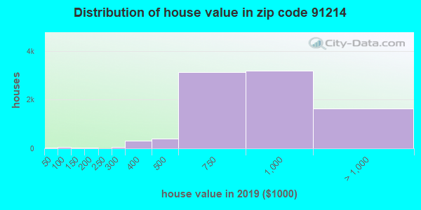 Zip code 91214 house/condo values in 2010