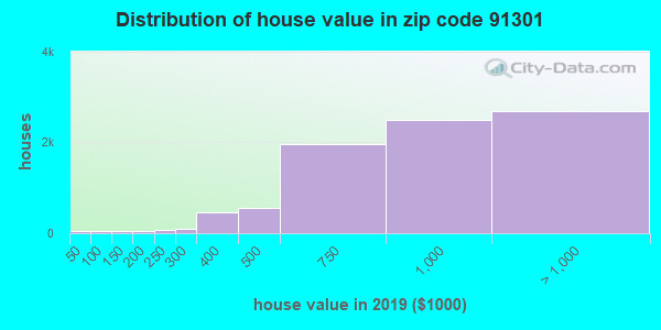 Zip code 91301 house/condo values in 2010