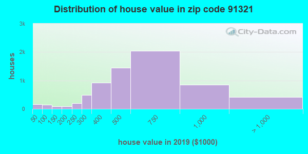 Zip code 91321 house/condo values in 2011