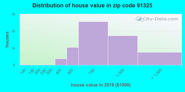 Zip code 91325 house/condo values in 2010