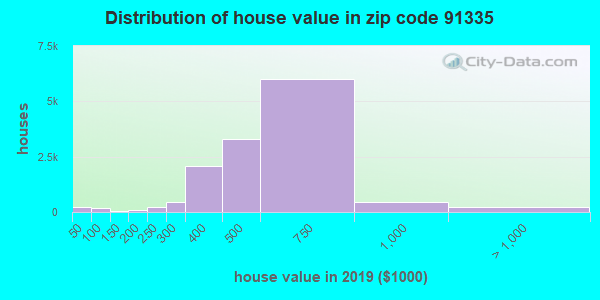 Zip code 91335 house/condo values in 2010