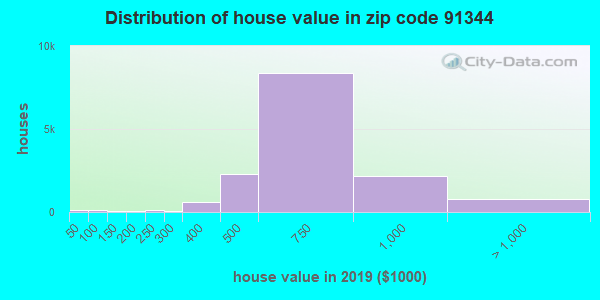 Zip code 91344 house/condo values in 2010
