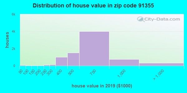 Zip code 91355 house/condo values in 2010