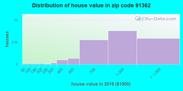 Zip code 91362 house/condo values in 2010