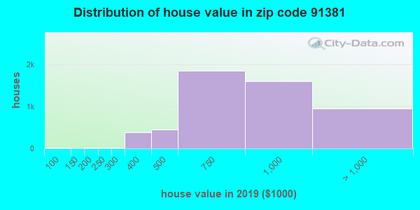 Zip code 91381 house/condo values in 2010