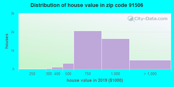 Zip code 91506 house/condo values in 2010