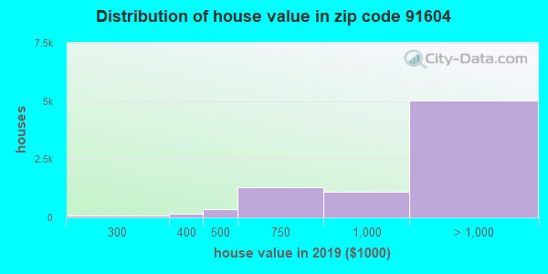 Zip code 91604 house/condo values in 2010
